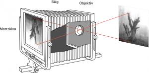 View Camera - fotografihistoria